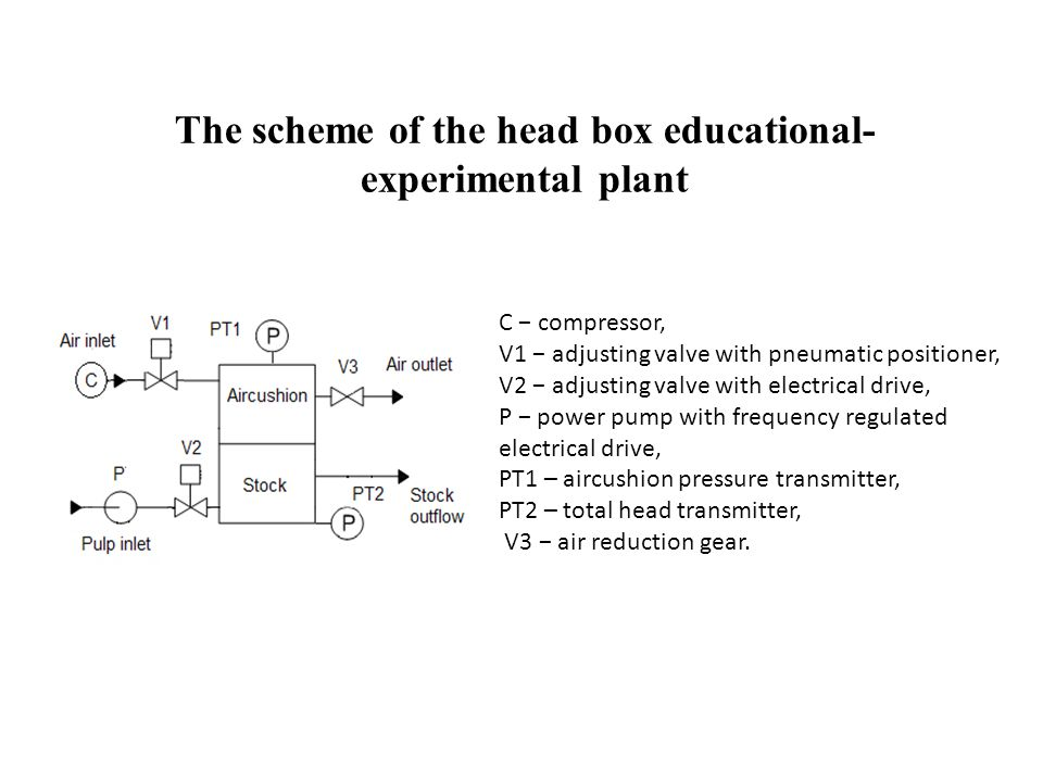 The scheme of the head box educational- experimental plant С − compressor, V1 − adjusting valve with pneumatic positioner, V2 − adjusting valve with electrical drive, P − power pump with frequency regulated electrical drive, PT1 – aircushion pressure transmitter, PT2 – total head transmitter, V3 − air reduction gear.