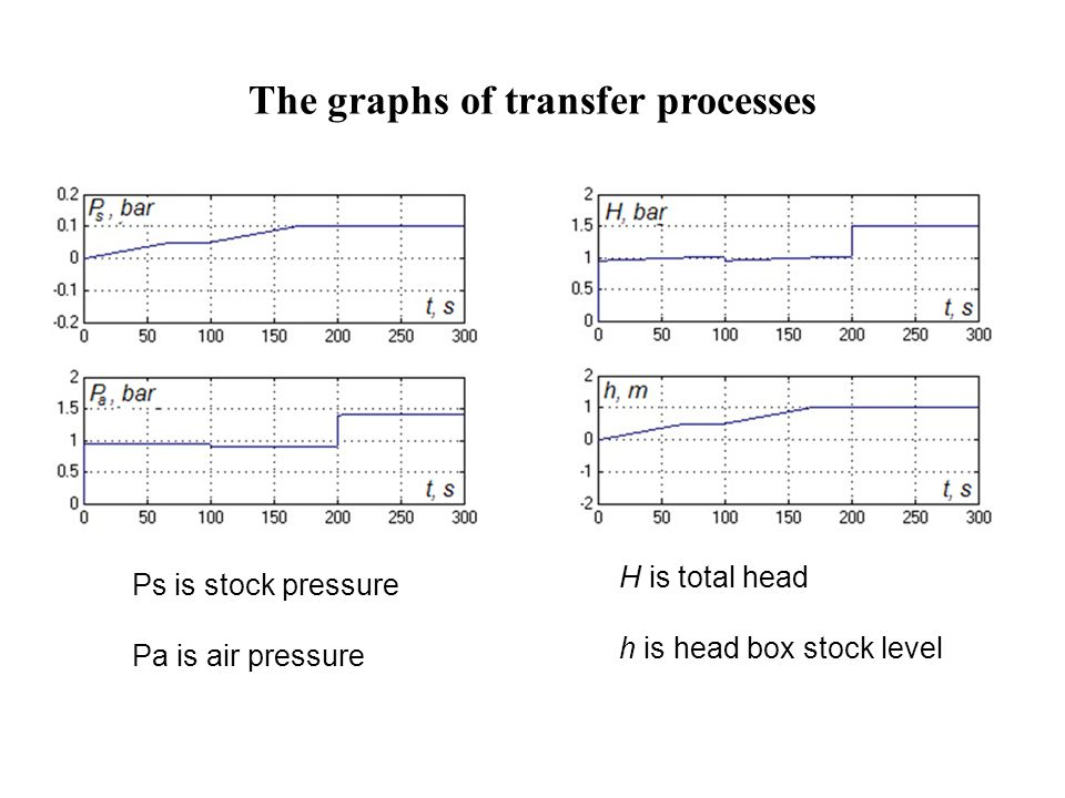 The graphs of transfer processes H is total head h is head box stock level Ps is stock pressure Pa is air pressure