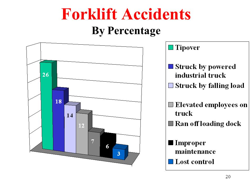 20 Forklift Accidents By Percentage
