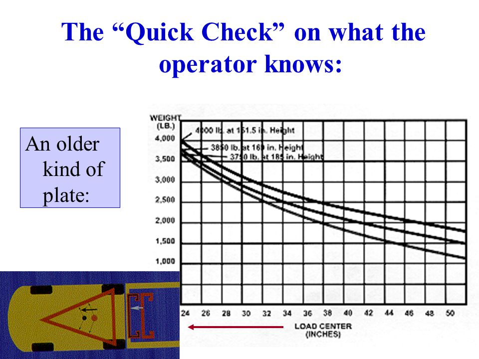 """48 An older kind of plate: The """"Quick Check"""" on what the operator knows:"""