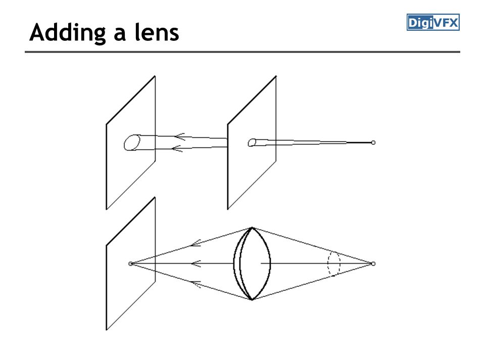 Adding a lens