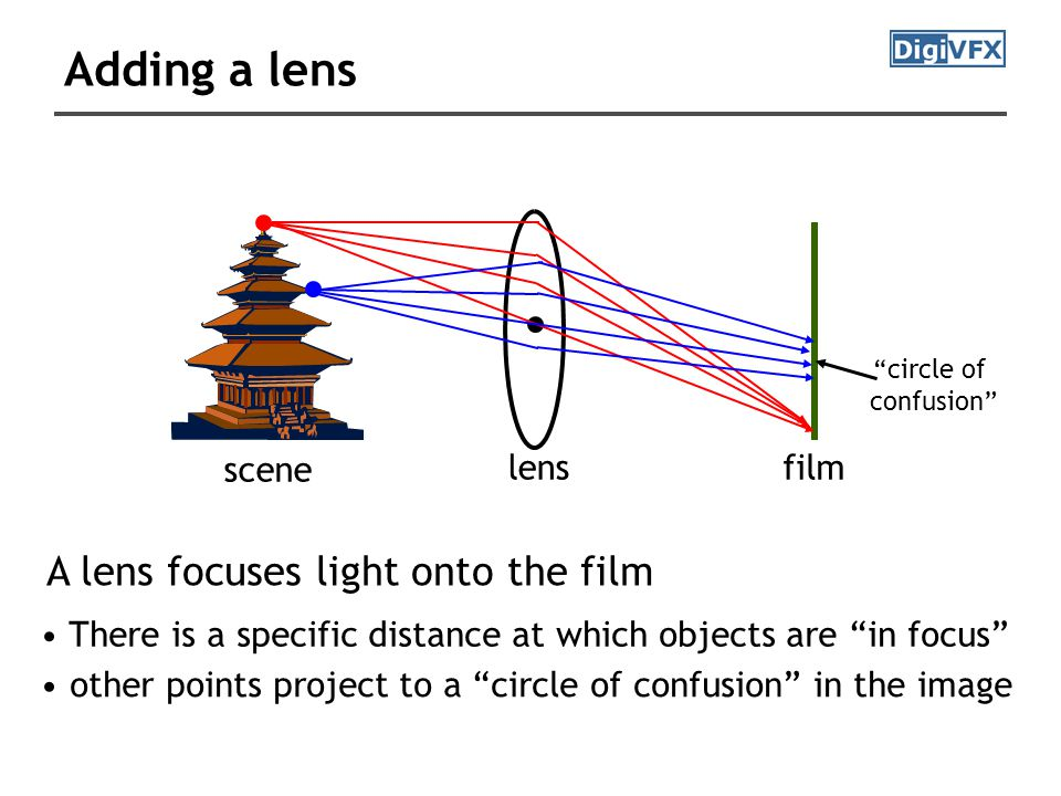scene filmlens circle of confusion A lens focuses light onto the film There is a specific distance at which objects are in focus other points project to a circle of confusion in the image