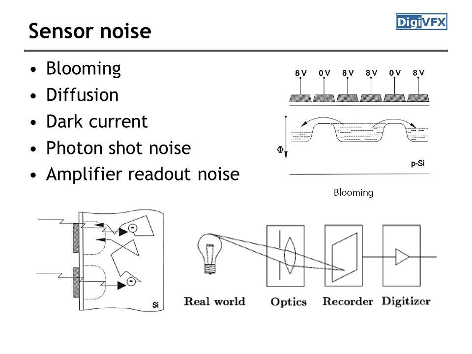 Sensor noise Blooming Diffusion Dark current Photon shot noise Amplifier readout noise