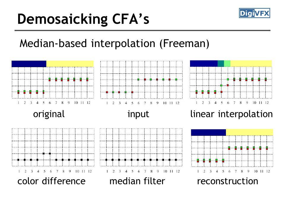 Demosaicking CFA's Median-based interpolation (Freeman) originalinput linear interpolation color differencemedian filter reconstruction
