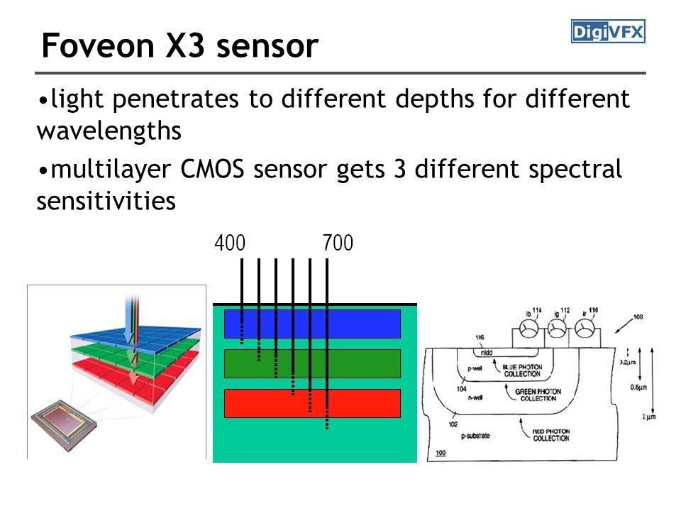 Foveon X3 sensor light penetrates to different depths for different wavelengths multilayer CMOS sensor gets 3 different spectral sensitivities