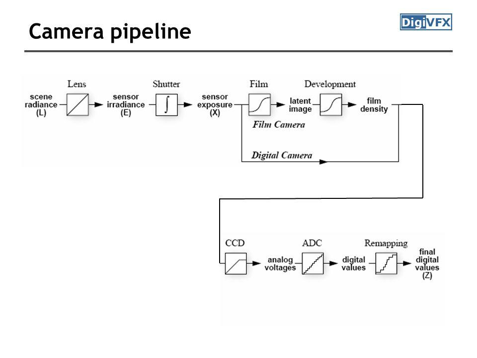 Camera pipeline