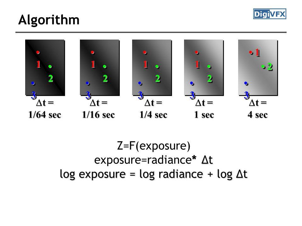 Algorithm 3 3 1 1 2 2  t = 1 sec 3 3 1 1 2 2  t = 1/16 sec 3 3 1 1 2 2  t = 4 sec 3 3 1 1 2 2  t = 1/64 sec 3 3 1 1 2 2  t = 1/4 sec Z=F(exposure) Δt exposure=radiance* Δt log exposure = log radiance + log Δt