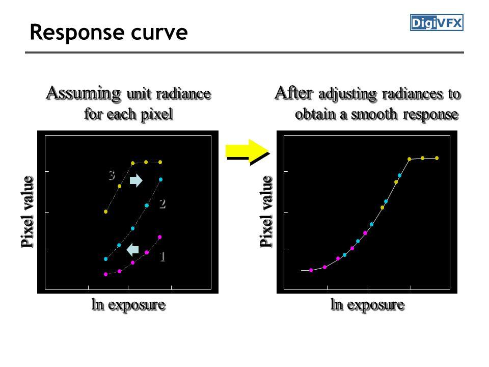 Response curve ln exposure Assuming unit radiance for each pixel Assuming unit radiance for each pixel After adjusting radiances to obtain a smooth response curve Pixel value 33 11 22 ln exposure Pixel value