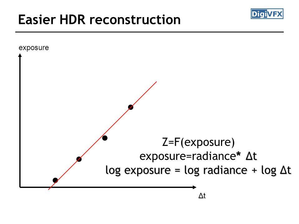 Easier HDR reconstruction Z=F(exposure) Δt exposure=radiance* Δt log exposure = log radiance + log Δt exposure Δt