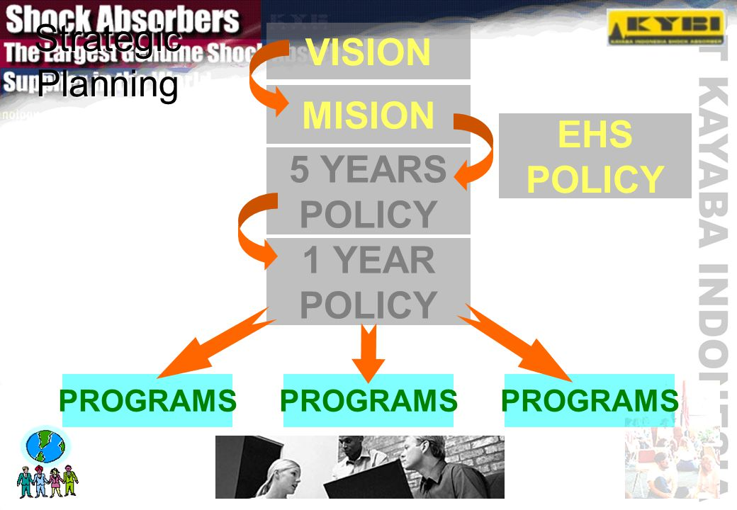 Strategic Planning VISION MISION 5 YEARS POLICY 1 YEAR POLICY PROGRAMS EHS POLICY