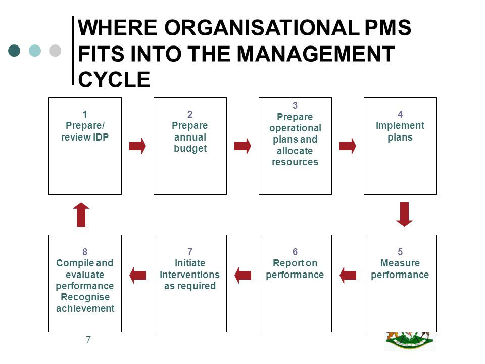 8 INTRODUCTION TO PMS GEARING-UP FOR PMS CONSULTATION ON PMS SETTING PMS MEASURES APPLICATION OF MEASURES MEASURING AND REPORTING AUDITING PMS IDP AND OTHER MANAGEMENT PROCESSES LINKING ORG & IND PMS STEPS IN DEVELOPING AN ORGANISATIONAL PMS