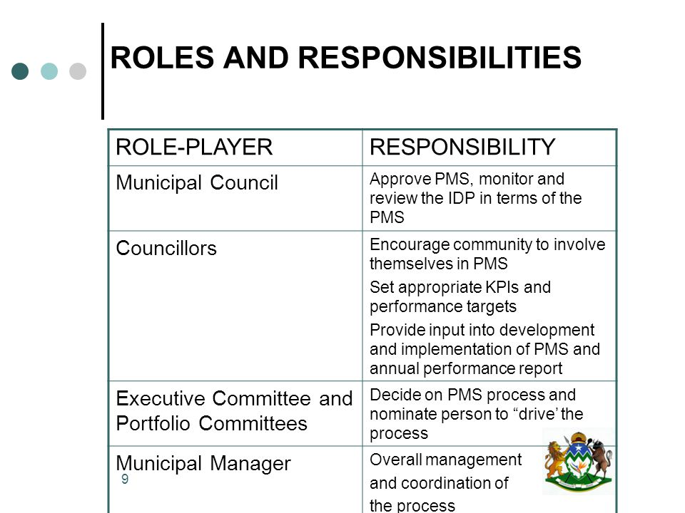 9 ROLES AND RESPONSIBILITIES ROLE-PLAYERRESPONSIBILITY Municipal Council Approve PMS, monitor and review the IDP in terms of the PMS Councillors Encourage community to involve themselves in PMS Set appropriate KPIs and performance targets Provide input into development and implementation of PMS and annual performance report Executive Committee and Portfolio Committees Decide on PMS process and nominate person to drive' the process Municipal Manager Overall management and coordination of the process