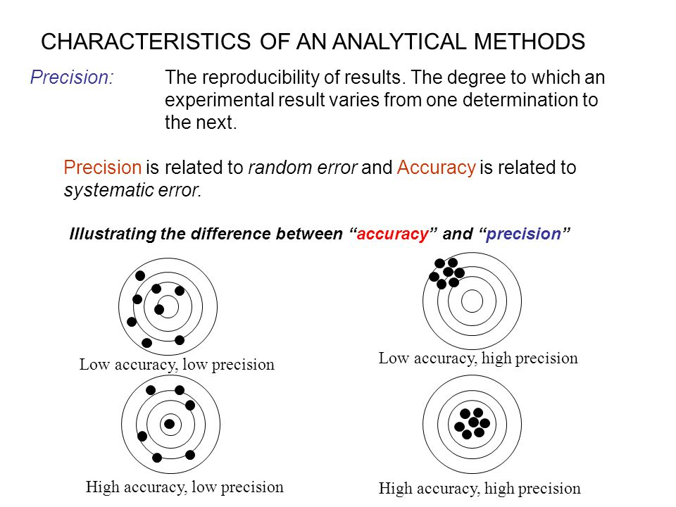 CHARACTERISTICS OF AN ANALYTICAL METHODS Precision: The reproducibility of results. The degree to which an experimental result varies from one determi