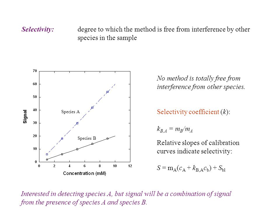 Selectivity:degree to which the method is free from interference by other species in the sample Species A Species B No method is totally free from int