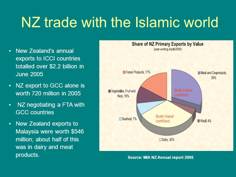 NZ trade with the Islamic world Source: MIA NZ Annual report 2005 New Zealand's annual exports to ICCI countries totalled over $2.2 billion in June 2005 NZ export to GCC alone is worth 720 million in 2005 NZ negotiating a FTA with GCC countries New Zealand exports to Malaysia were worth $546 million; about half of this was in dairy and meat products.