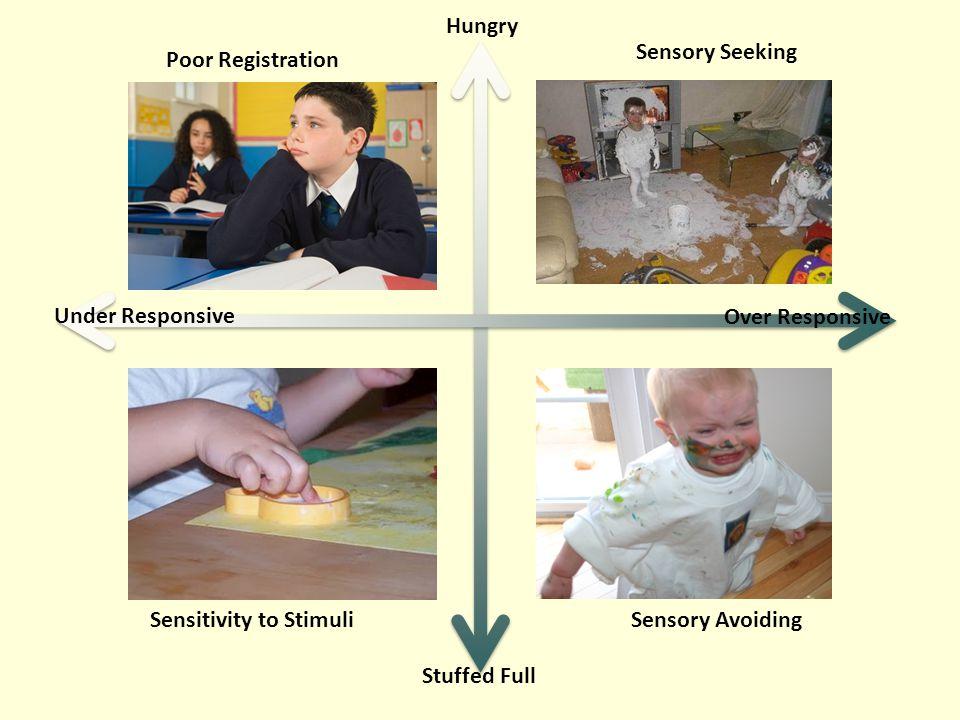 Hungry Stuffed Full Under Responsive Over Responsive Poor Registration Sensory Seeking Sensitivity to StimuliSensory Avoiding