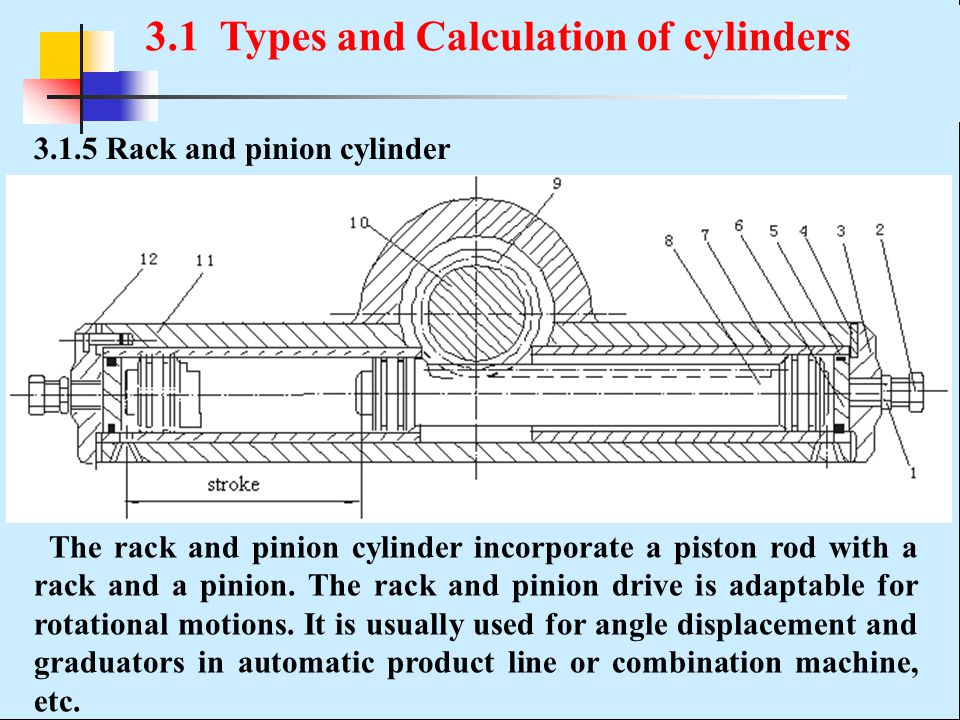 3.1.5 Rack and pinion cylinder The rack and pinion cylinder incorporate a piston rod with a rack and a pinion. The rack and pinion drive is adaptable