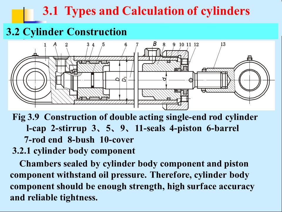 Fig 3.9 Construction of double acting single-end rod cylinder l-cap 2-stirrup 3 、 5 、 9 、 11-seals 4-piston 6-barrel 7-rod end 8-bush 10-cover 3.2 Cyl