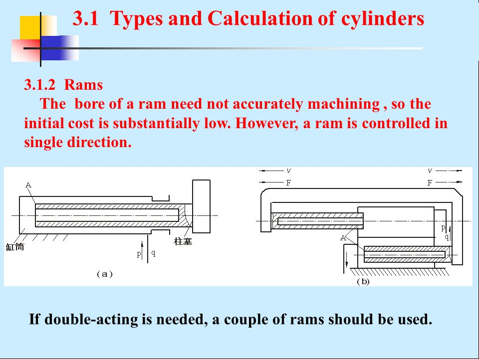 3.1.2 Rams The bore of a ram need not accurately machining, so the initial cost is substantially low. However, a ram is controlled in single direction