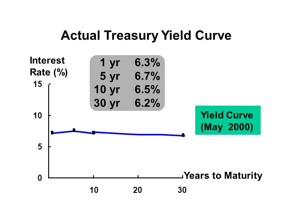 Actual Treasury Yield Curve 0 5 10 15 102030 Years to Maturity Interest Rate (%) 1 yr6.3% 5 yr6.7% 10 yr6.5% 30 yr6.2% Yield Curve (May 2000)