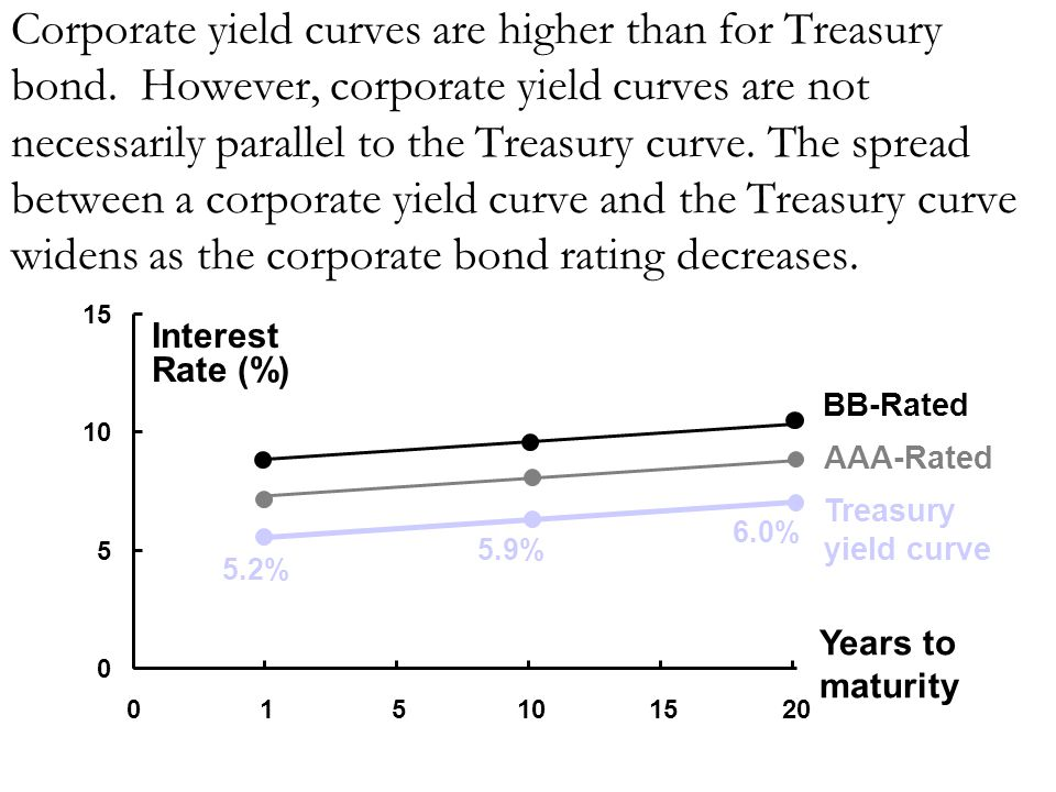 Corporate yield curves are higher than for Treasury bond. However, corporate yield curves are not necessarily parallel to the Treasury curve. The spre
