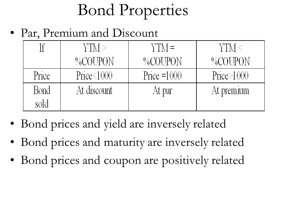 Bond Properties Par, Premium and Discount Bond prices and yield are inversely related Bond prices and maturity are inversely related Bond prices and c