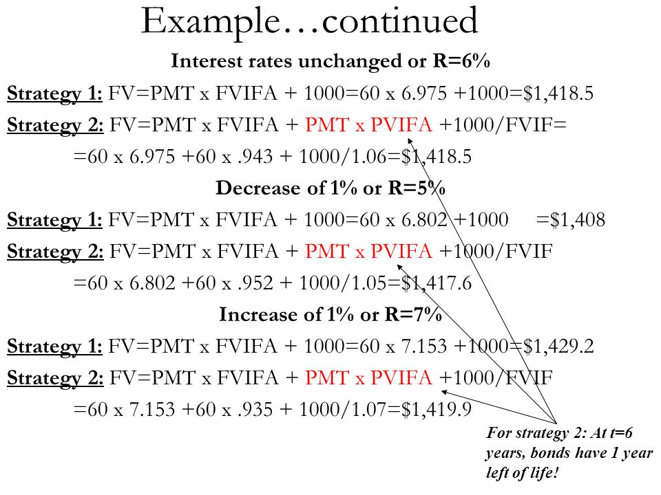 Example…continued Interest rates unchanged or R=6% Strategy 1: FV=PMT x FVIFA + 1000=60 x 6.975 +1000=$1,418.5 Strategy 2: FV=PMT x FVIFA + PMT x PVIF