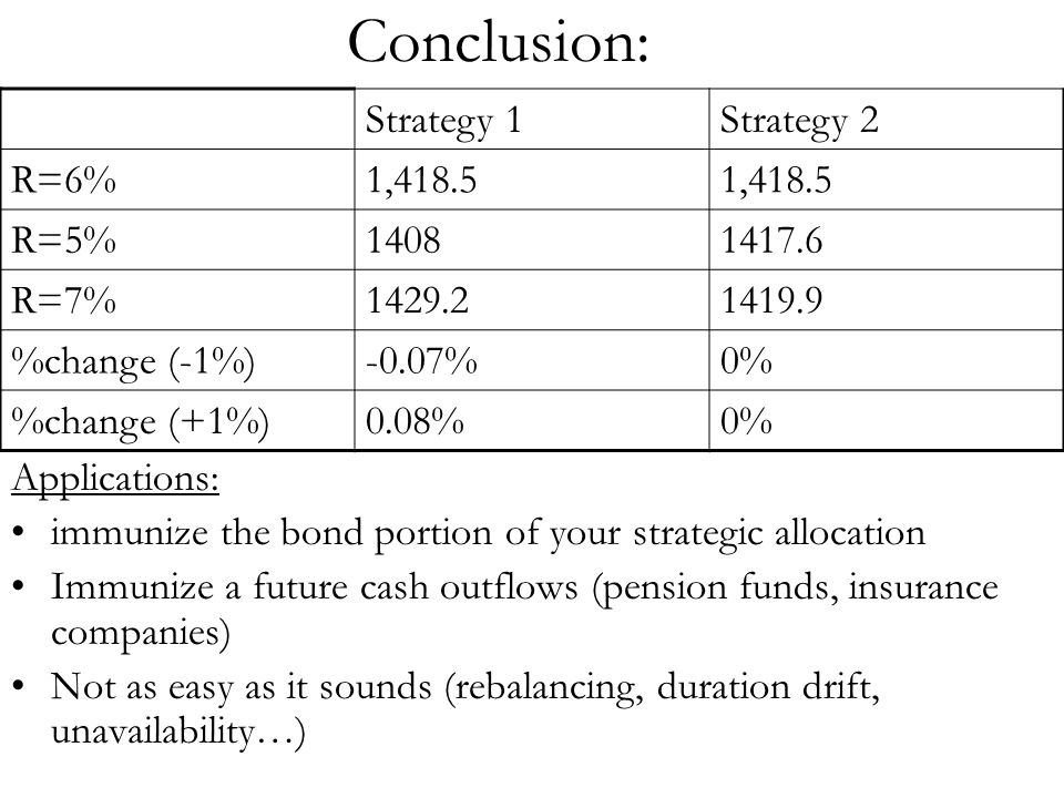 Conclusion: Applications: immunize the bond portion of your strategic allocation Immunize a future cash outflows (pension funds, insurance companies)
