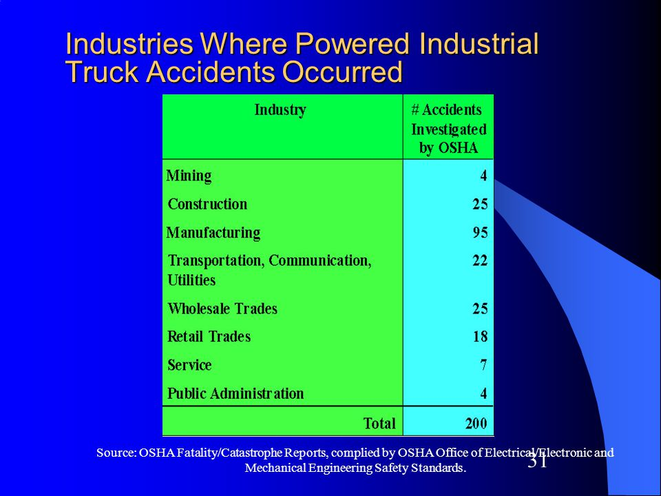 30 Forklift Fatalities by Age Group 1992 -1996 Source: Bureau of Labor Statistics