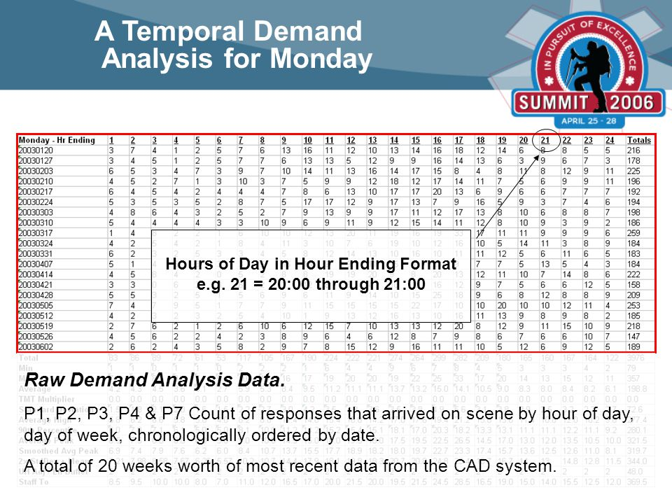 Raw Demand Analysis Data.