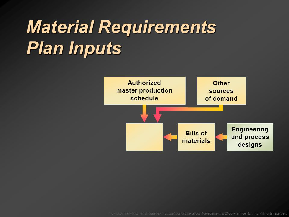 To Accompany Ritzman & Krajewski Foundations of Operations Management, © 2003 Prentice Hall, Inc. All rights reserved. Material Requirements Plan Inpu