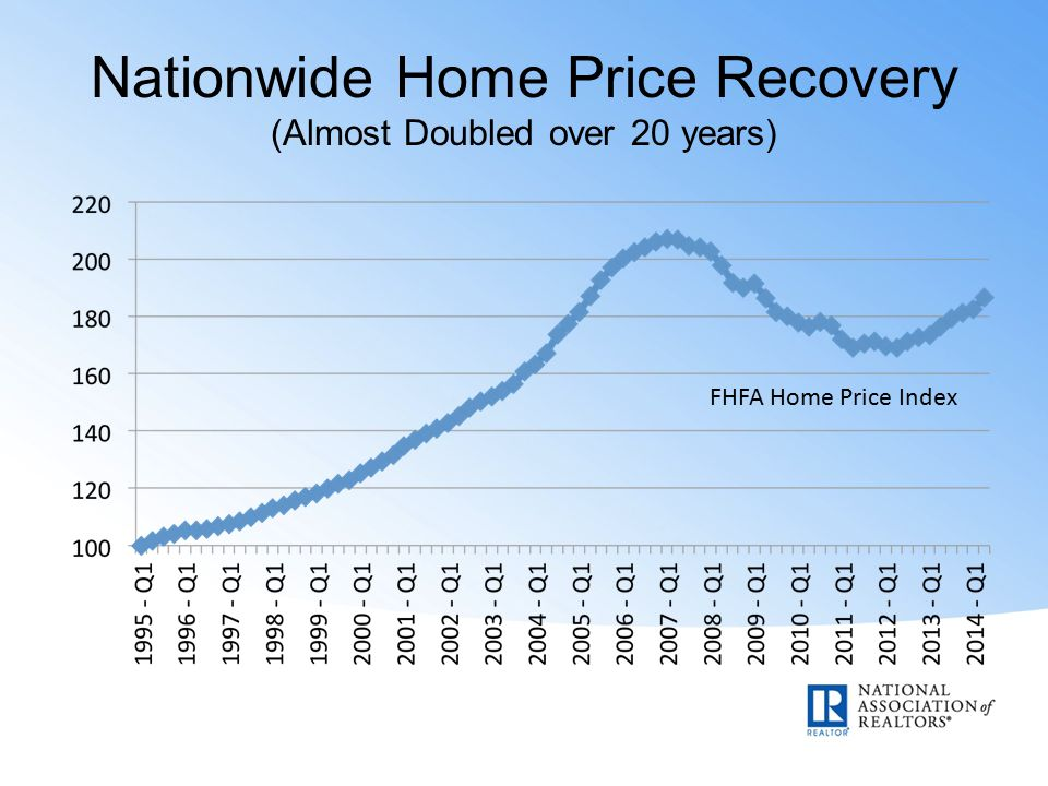 Nationwide Home Price Recovery (Almost Doubled over 20 years) FHFA Home Price Index