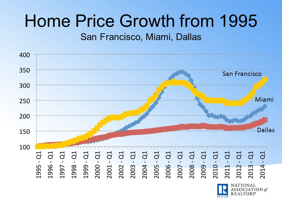Home Price Growth from 1995 San Francisco, Miami, Dallas San Francisco Miami Dallas