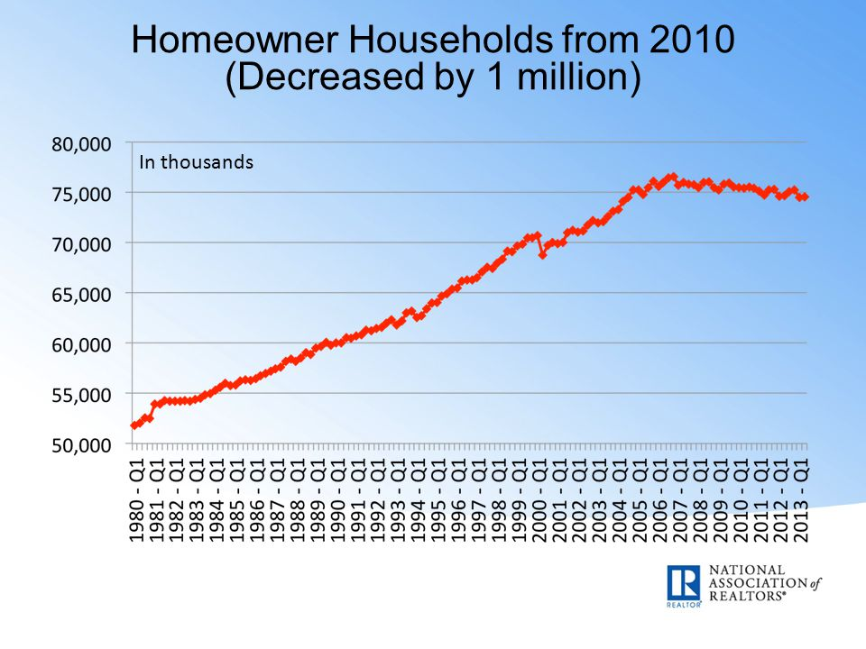 Homeowner Households from 2010 (Decreased by 1 million) In thousands