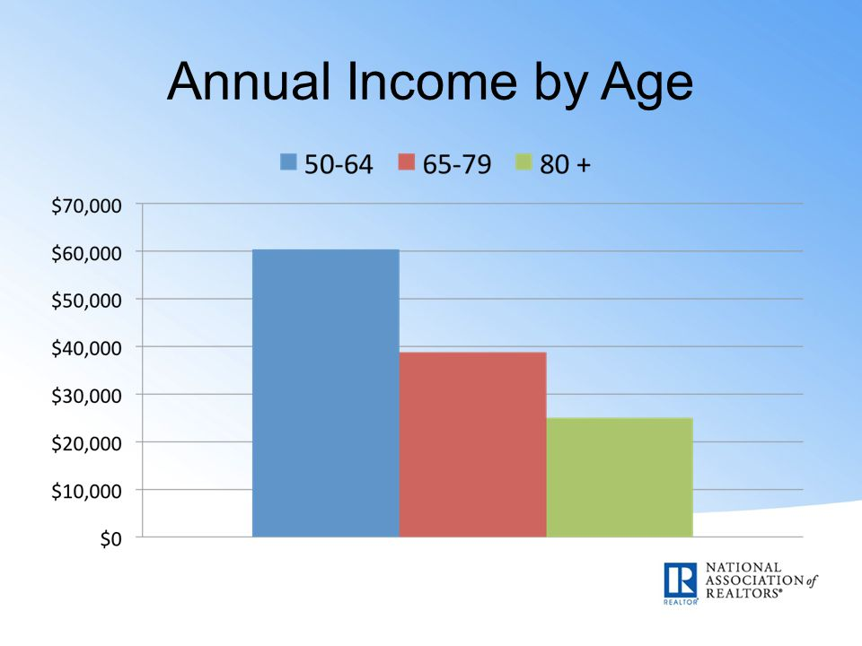 Annual Income by Age