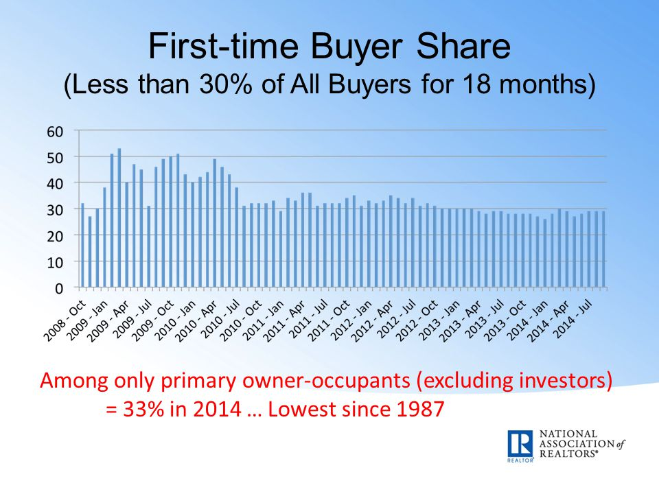 First-time Buyer Share (Less than 30% of All Buyers for 18 months) Among only primary owner-occupants (excluding investors) = 33% in 2014 … Lowest since 1987