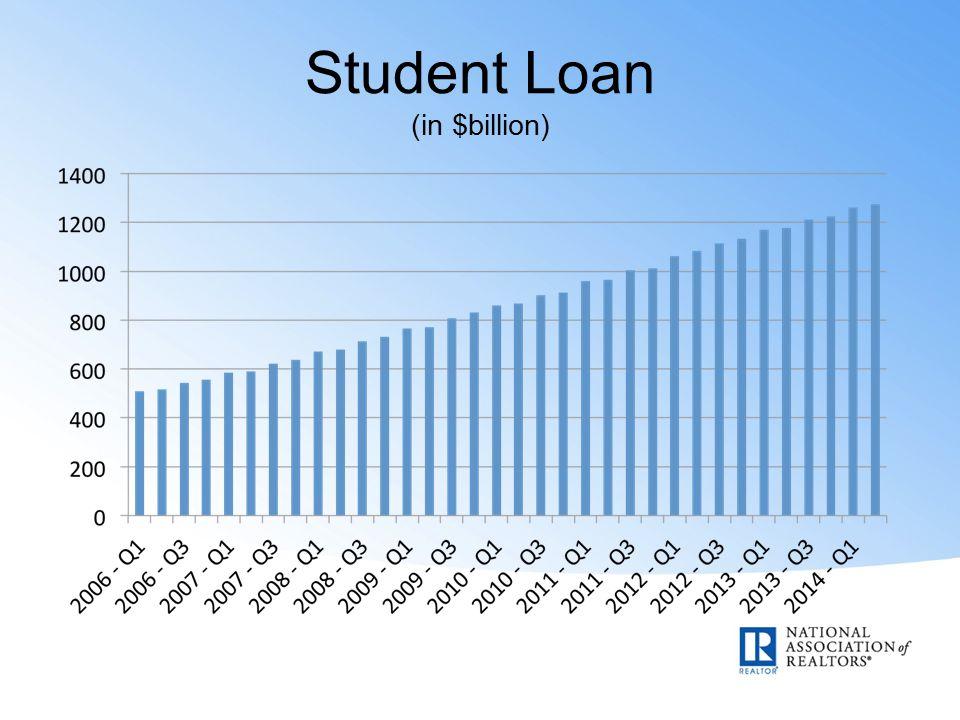 Student Loan (in $billion)