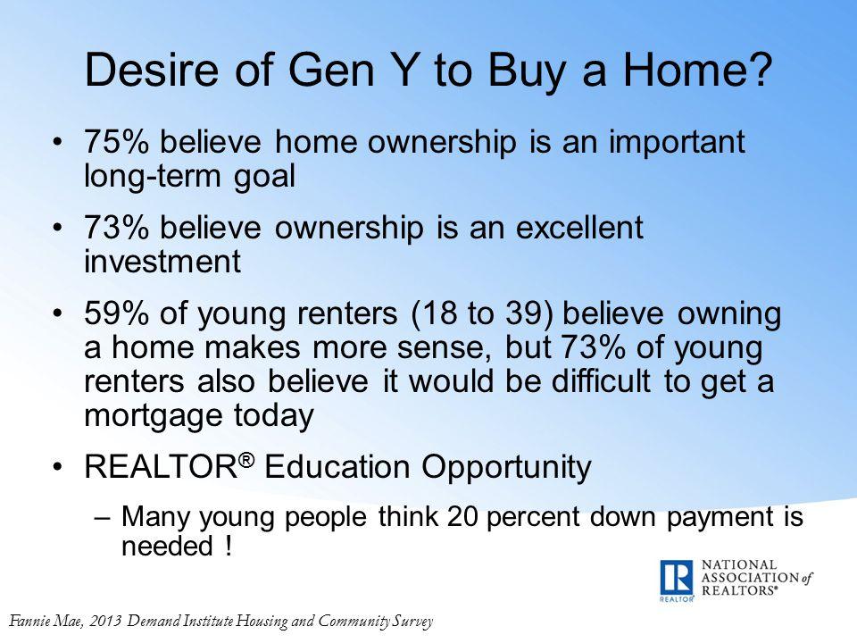 Desire of Gen Y to Buy a Home.