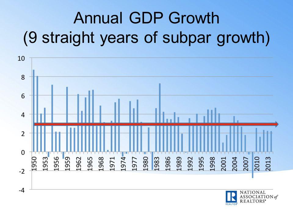 Annual GDP Growth (9 straight years of subpar growth)