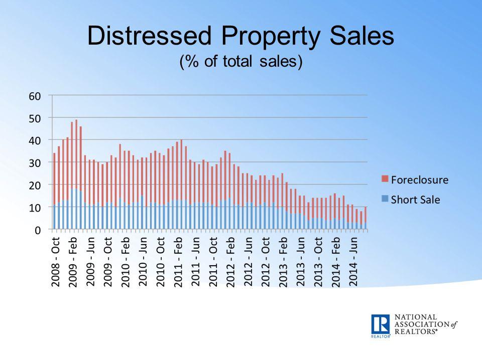 Distressed Property Sales (% of total sales)