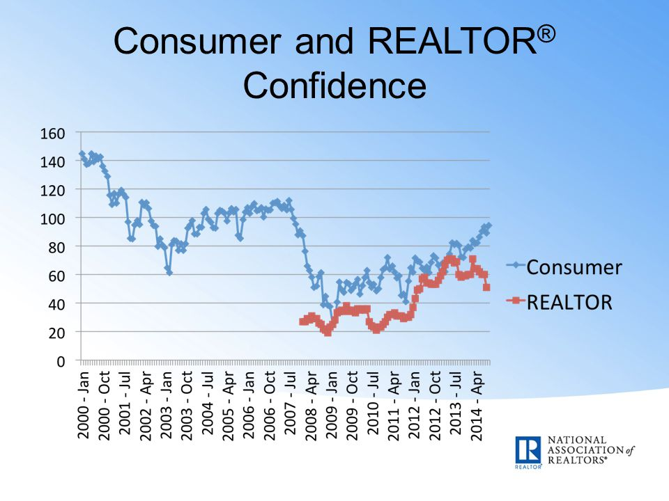 Consumer and REALTOR ® Confidence