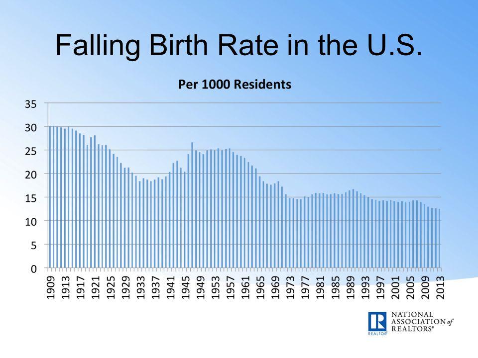 Falling Birth Rate in the U.S.