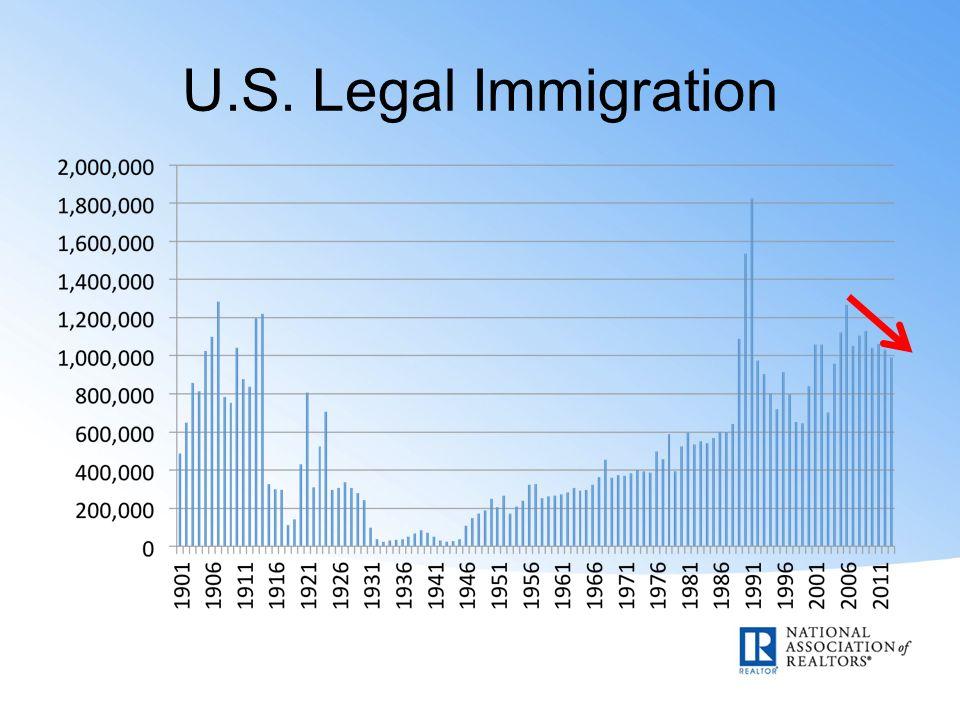 U.S. Legal Immigration