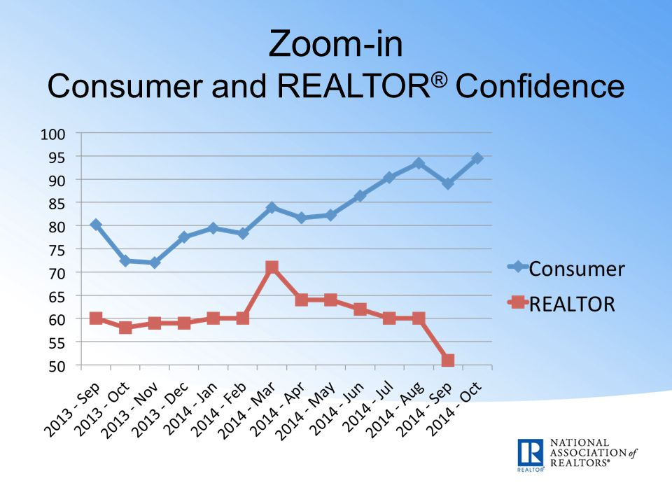 Zoom-in Consumer and REALTOR ® Confidence