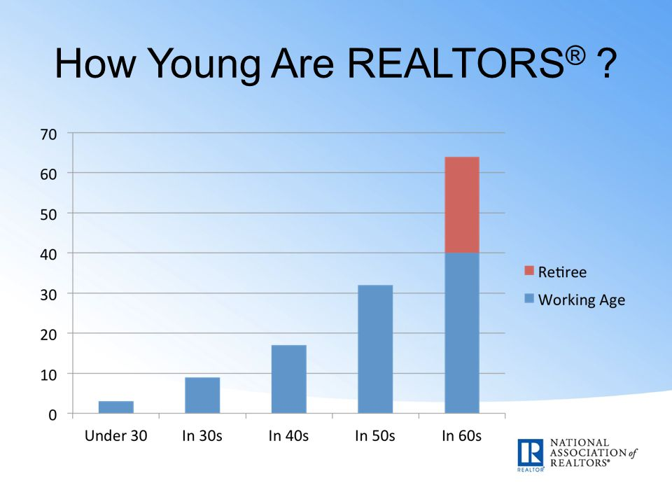 How Young Are REALTORS ®