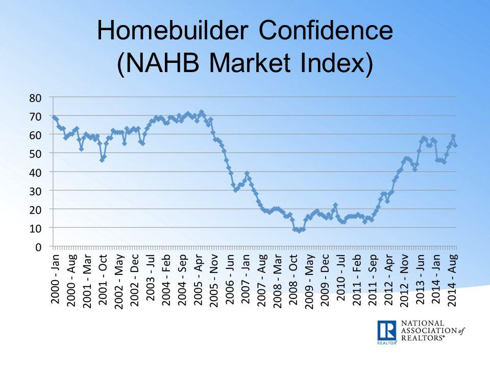 Homebuilder Confidence (NAHB Market Index)