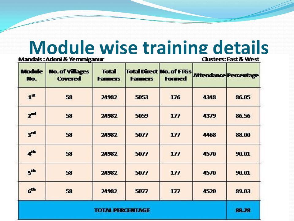 Module wise training details