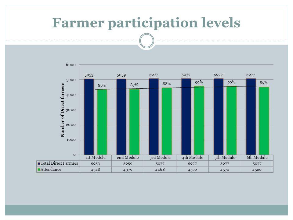 Farmer participation levels