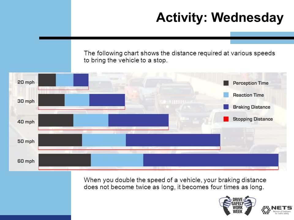 Activity: Wednesday The following chart shows the distance required at various speeds to bring the vehicle to a stop.