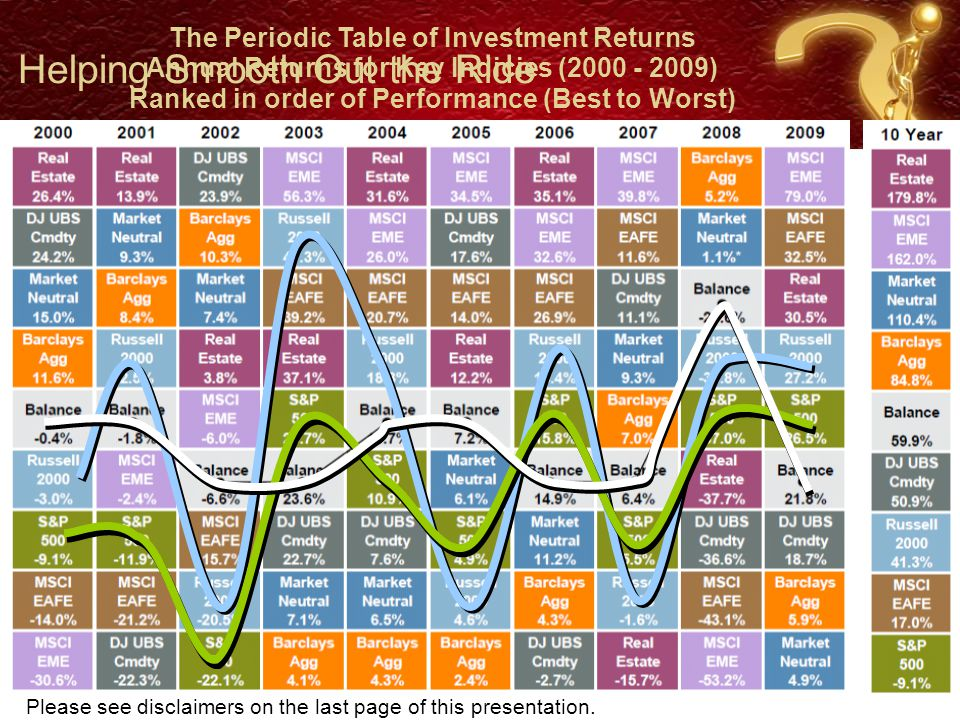 The Periodic Table of Investment Returns Annual Returns for Key Indicies (2000 - 2009) Ranked in order of Performance (Best to Worst) Helping Smooth Out the Ride Please see disclaimers on the last page of this presentation.